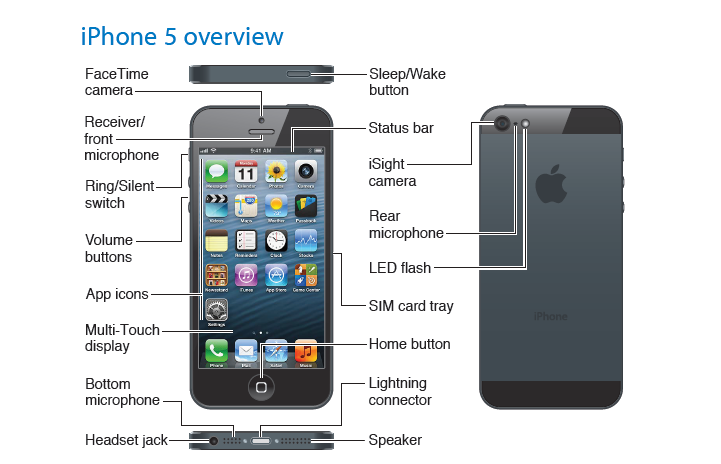 Apple iPhone 5Terbaru